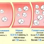 Отклонения глюкозы в крови